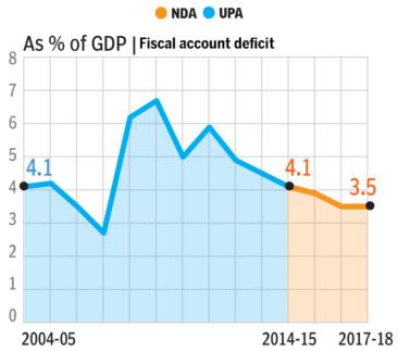 5. Fiscal Deficit