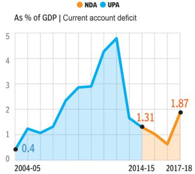 6. Current Account Deficit