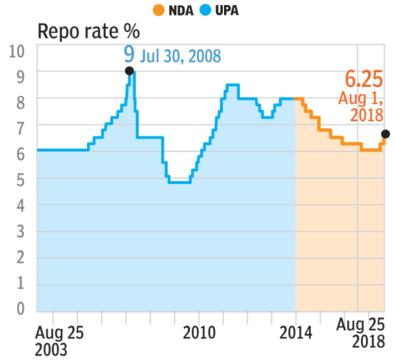 7. Repo Rate